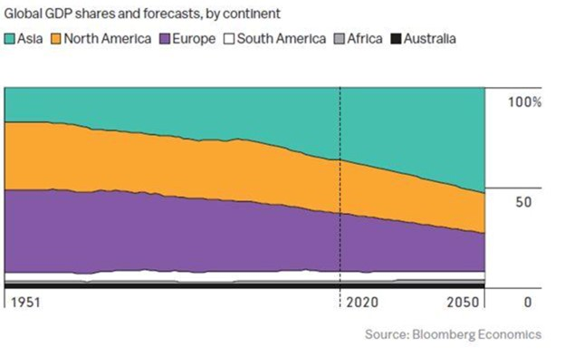 Shares of continents in world GDP