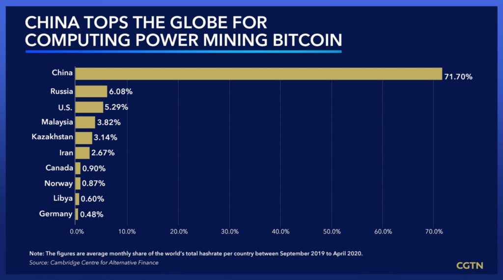 Distribution of bitcoin mining hashrate, by country (put simply, which country has more miners)